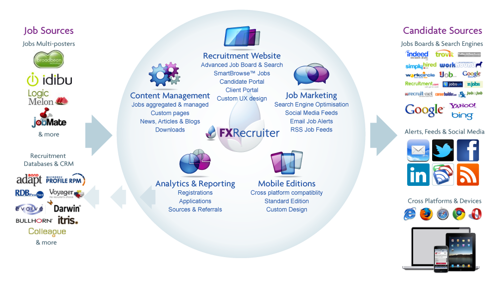 The FXRecruiter Ecosystem